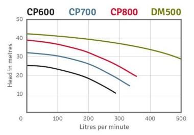 CP Centrifugal Pump Series Performance
