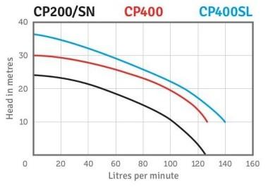 CP Series Performance
