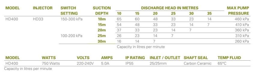 HD400 Deep Well Performance
