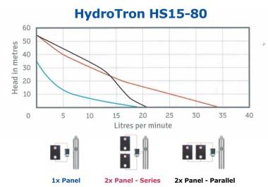 HydroTron HS15-80 Solar Systems Performance