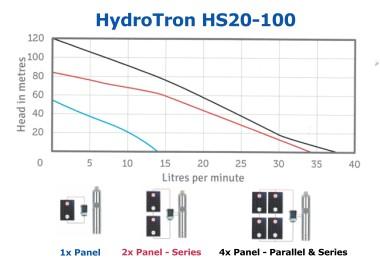HydroTron HS20-100 Solar Systems Performance
