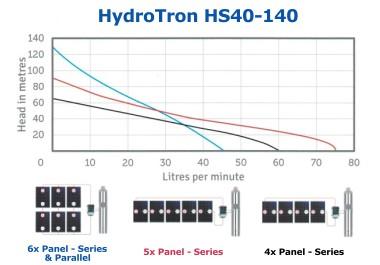 HydroTron HS40-140 Solar Systems Performance