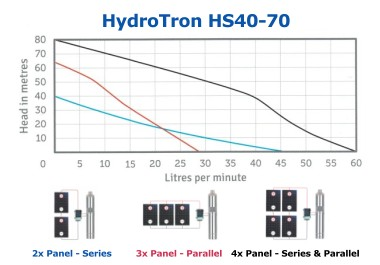 HydroTron HS40-70 Solar Systems Performance