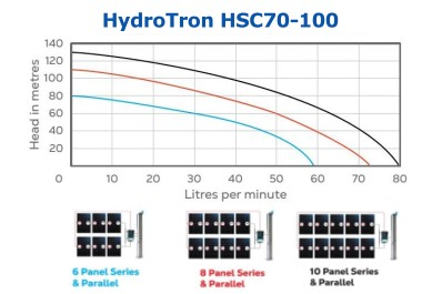 HydroTron HSC70-100 Solar Systems Performance