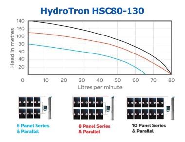 HydroTron HSC80-130 Solar Systems Performance