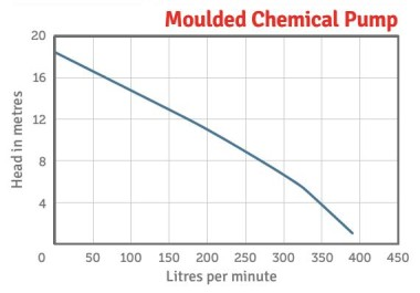 Moulded Chemical Pump Series Performance