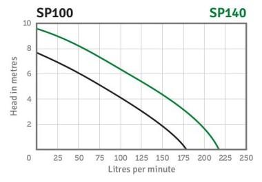 Vortex Pump Series Performance