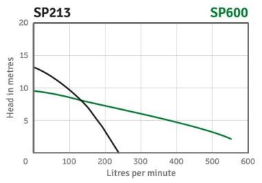 Semi Vortex Pump Series Performance