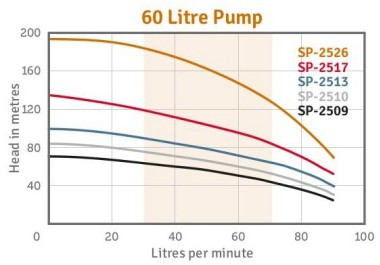 SP2500 Bore Pump Performance