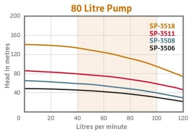 SP3500 Bore Pump Performance