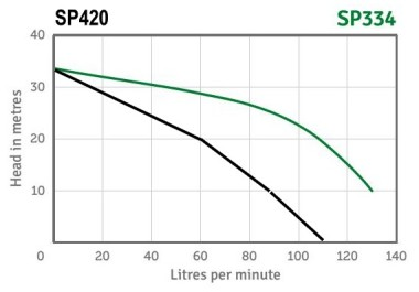 High Pressure Pump Series Performance