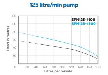 SPH125 HydroTron Bore Pump Performance
