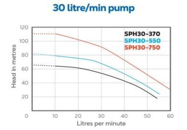 SPH30 HydroTron SPH30 Bore Pump Performance
