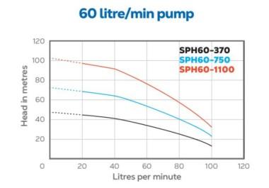 SPH60 HydroTron SPH60 Bore Pump Performance