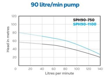 SPH90 HydroTron Bore Pump Performance