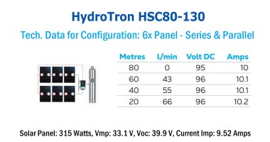HydroTron HSC80-130 Solar Systems - Tech. Data for Config. 1x Panel